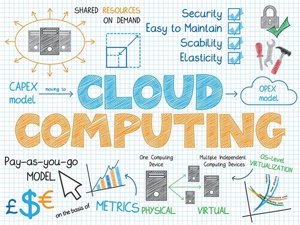 wirtualizacja cloud computing